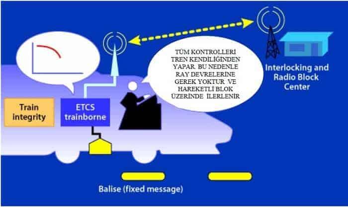 ERTMS Seviye 3