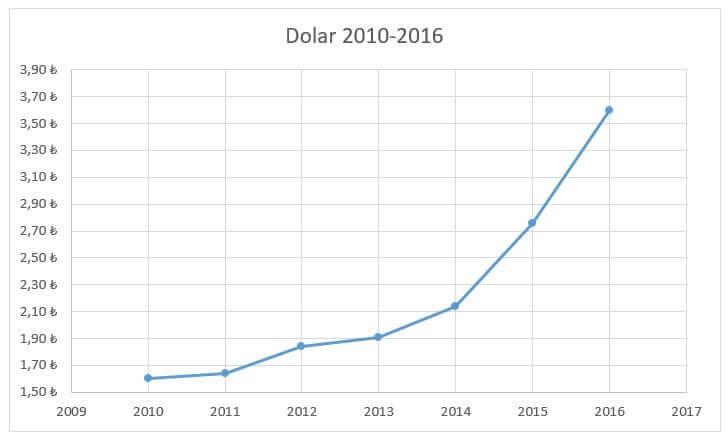 geçmiş yıllara göre dolar kuru