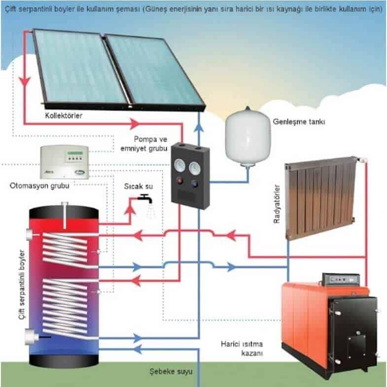 Güneş Enerjisi İle Isınma Sistemleri