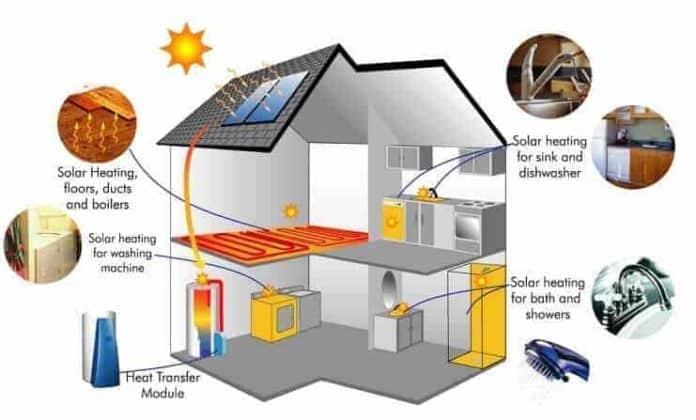 güneş enerjisi sistemleri fiyatları