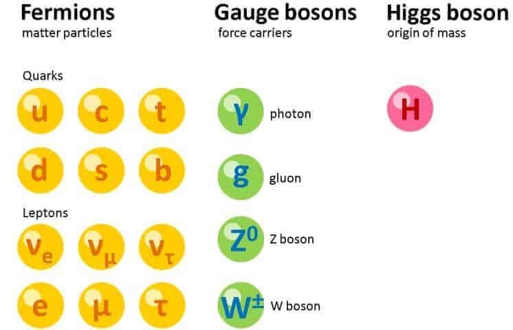 Higgs Bozonu nedir