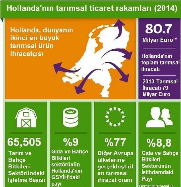 hollandanın tarımsal ticaret rakamları