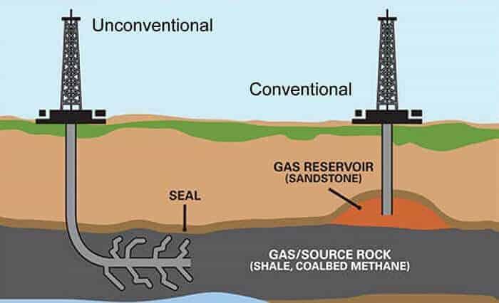 Petrol ve doğalgaz mühendisliği