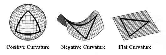 Riemann Geometrisi
