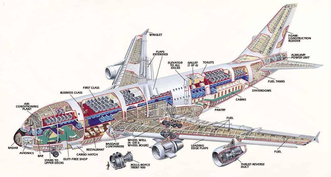 A380 diyagram