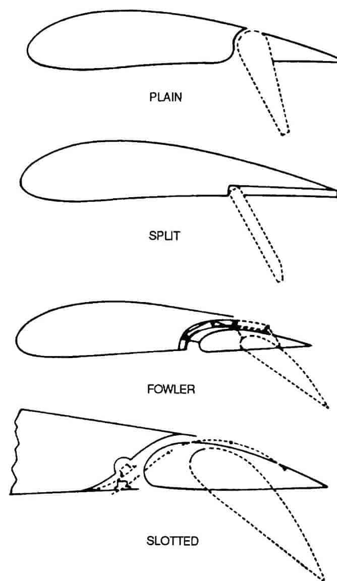 Fowler tipi flaplar