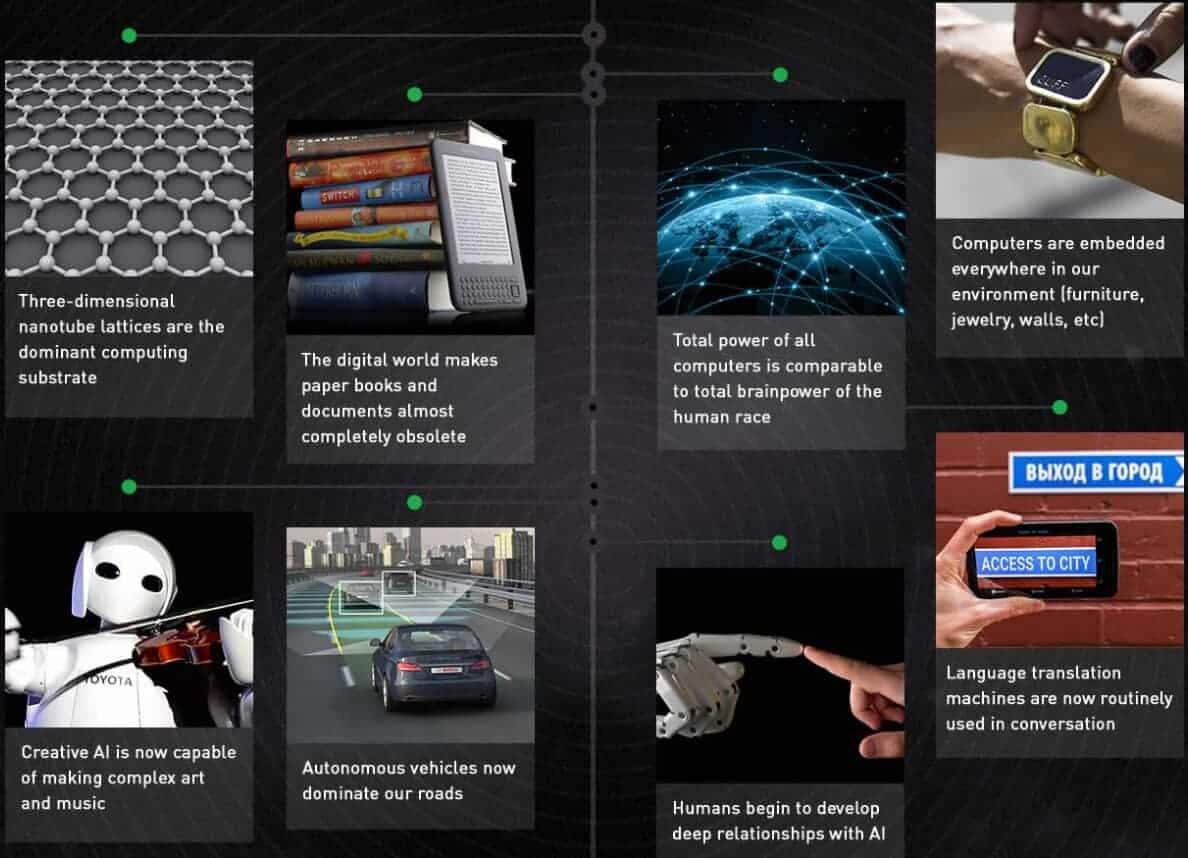 Teknolojik Tekillik 2019