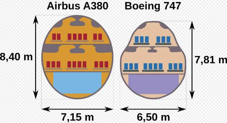 Airbus A380 ve Boeing 747