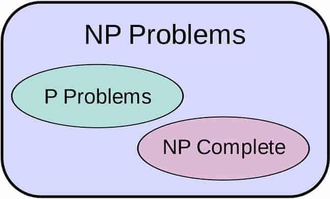 P ile NP arasındaki ilişki