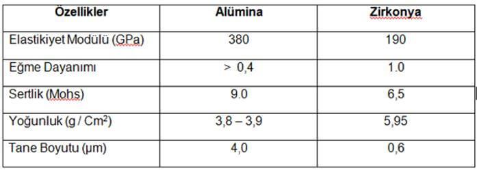 Alümine ve Zinkonya'nın mekanik özellikleri