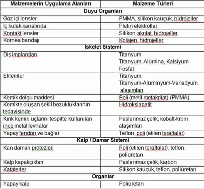 biyomalzeme seçimi