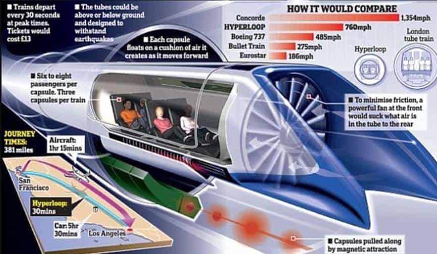 Hyperloop Projesi nedir