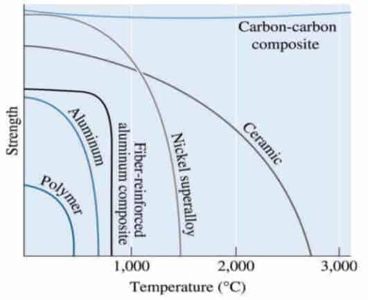 sıcaklığa karşılık maddelerin dayanıklılığı