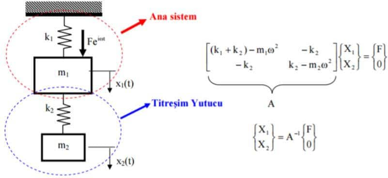Sönümsüz Dinamik Titreşim Yutucu denklemleri