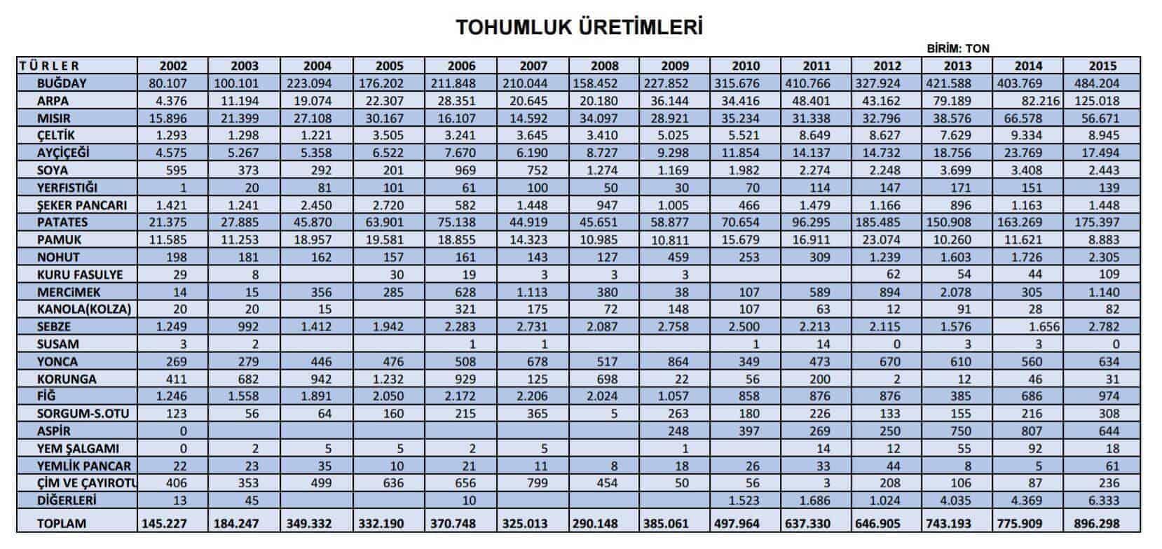 türkiye'de tohum üretimi