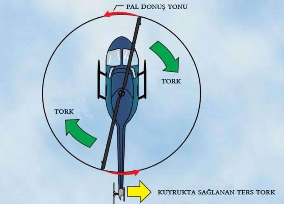 helikopter nasıl uçar