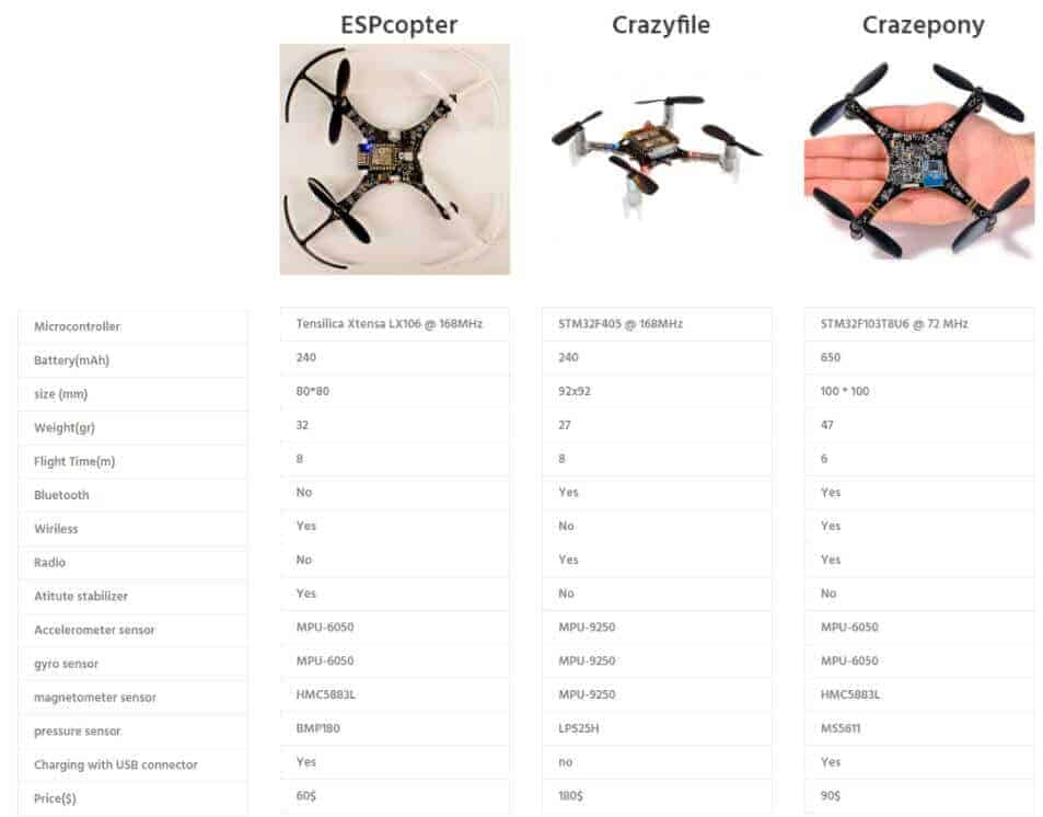 mini drone karşılaştırmaları