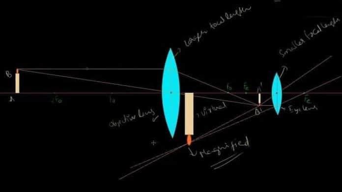 teleskop nasıl çalışır