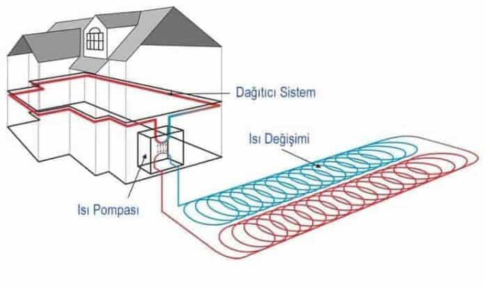 toprak kaynaklı ısı pompası nedir