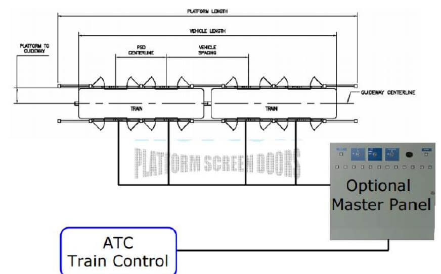 Platform kapı sistemi kontrol mekanizması