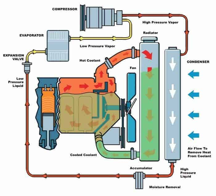 Sıvı ile Soğutma Sistemi