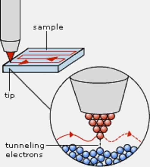 Taramalı Tünelleme Mikroskobu