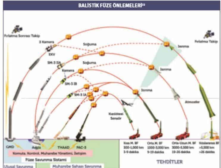 balistik füze önlemeleri