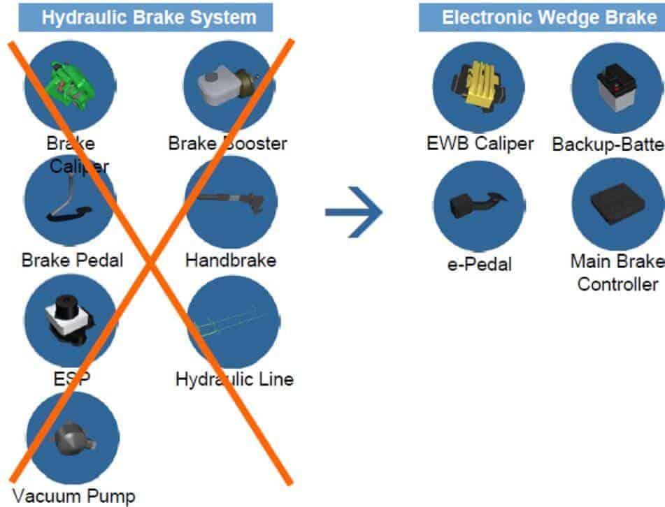 Hidrolik Fren ve EWB'nin karşılaştırılması