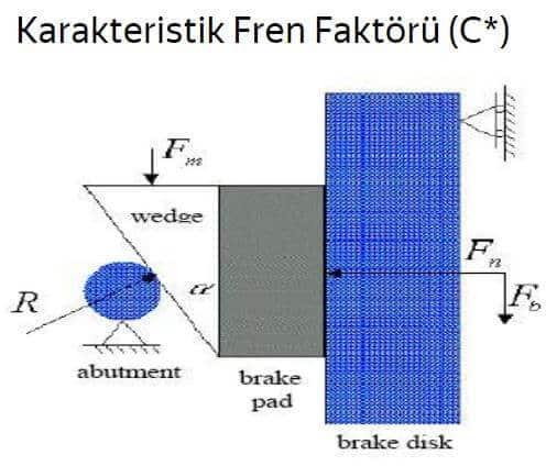 Karakteristik Fren Faktörü