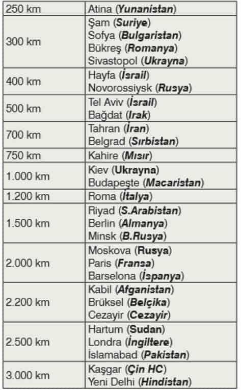 ülkelerin türkiyeye uzaklığı