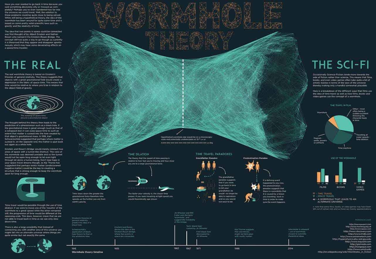 solucan deliği teorisi