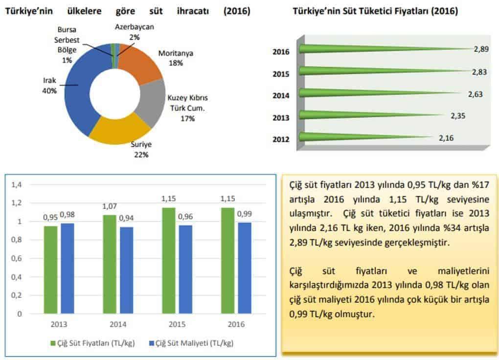 Türkiye ve Dünyada Çiğ Süt Fiyatları