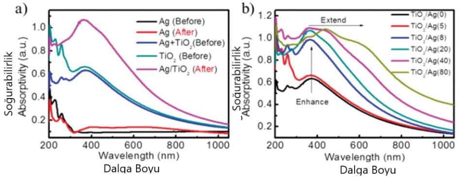 UV-görünür absorpsiyon spektrumları