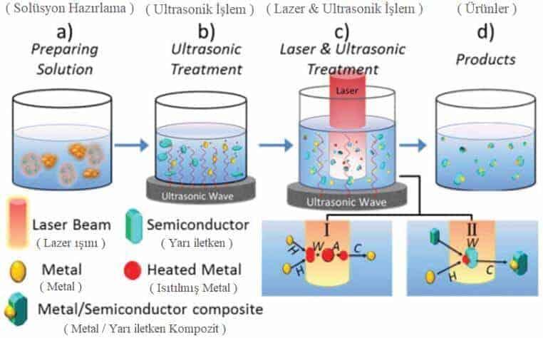yarı iletken nanokompozit