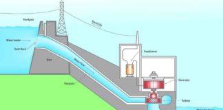 Hidroelektrik Enerji Nasıl Üretilir