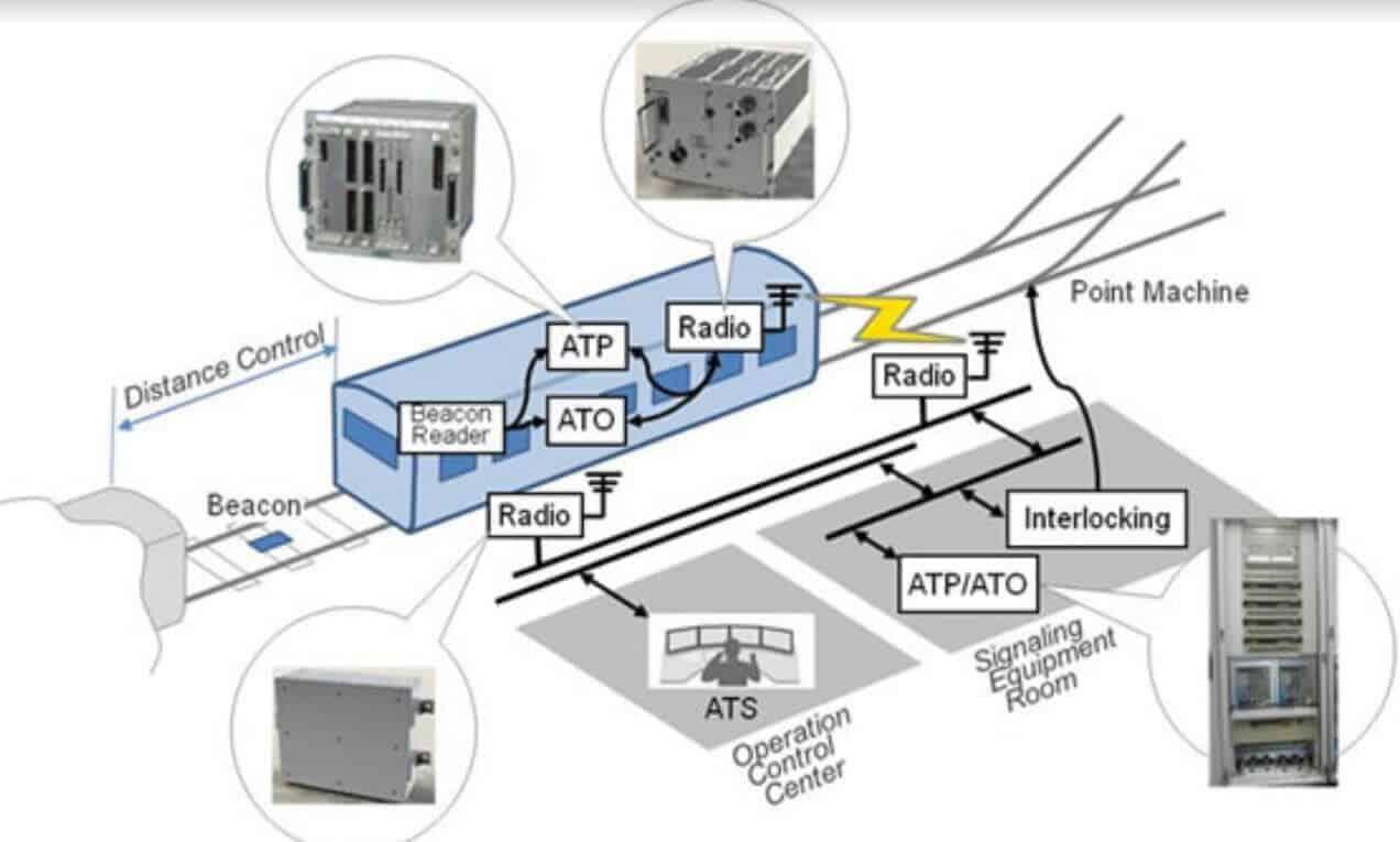 CBTC Sistem konfigürasyonu
