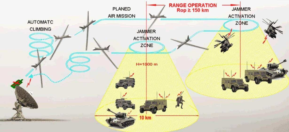 Electronic Warfare Drone System