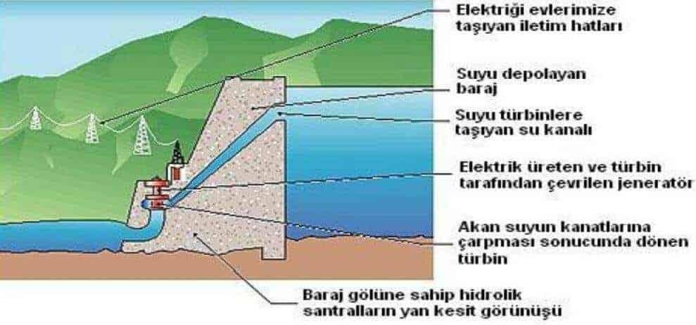 Hidroelektrik Enerji Santralleri Nedir