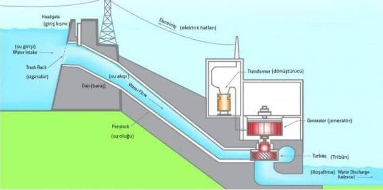 Hidroelektrik Enerji Santralleri