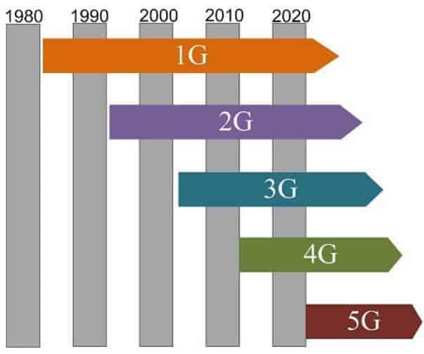 mobil iletişim ağları
