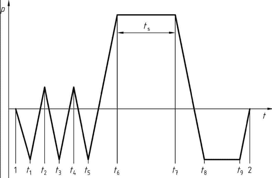 otoklav diyagramı