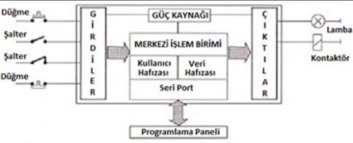 plc Merkezi İşlem Ünitesi