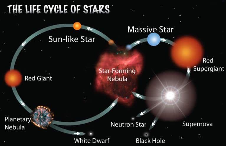 Yıldızların Ölümü