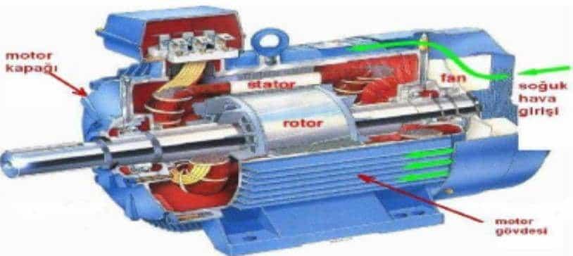 AC Motorlar