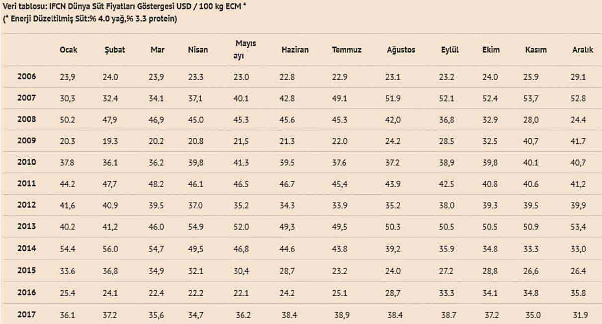 Çiftlik Süt Fiyatları Ortalaması