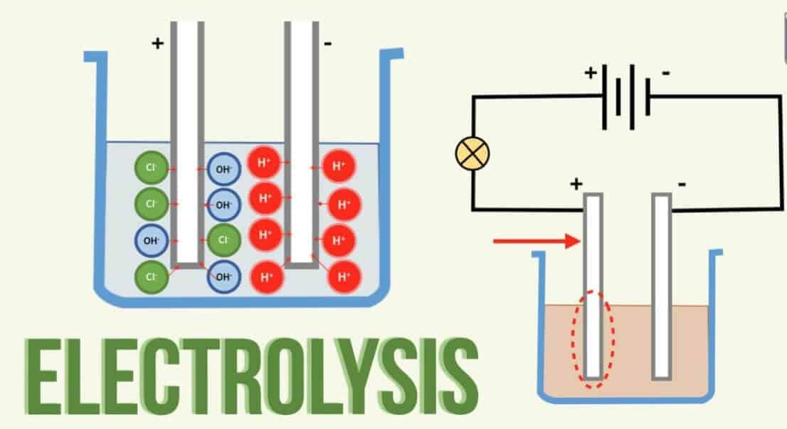 Elektroliz