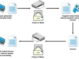 Elektronik Veri Değişimi