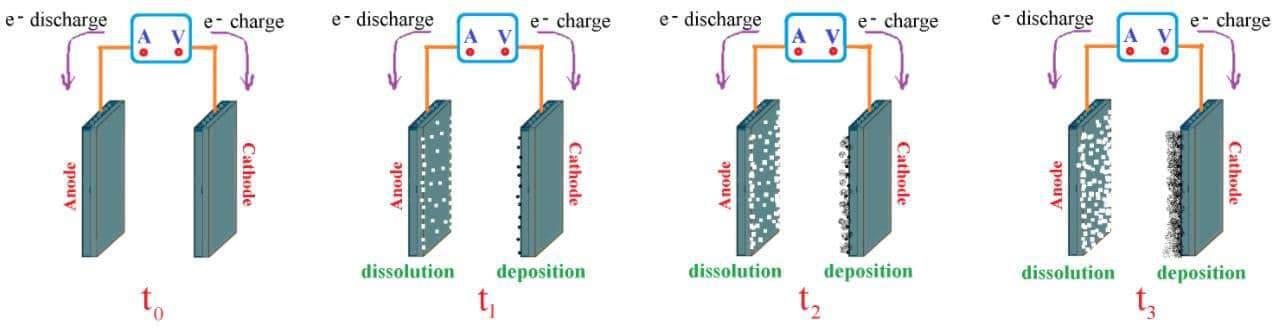 Elektrot Nasıl Çalışır