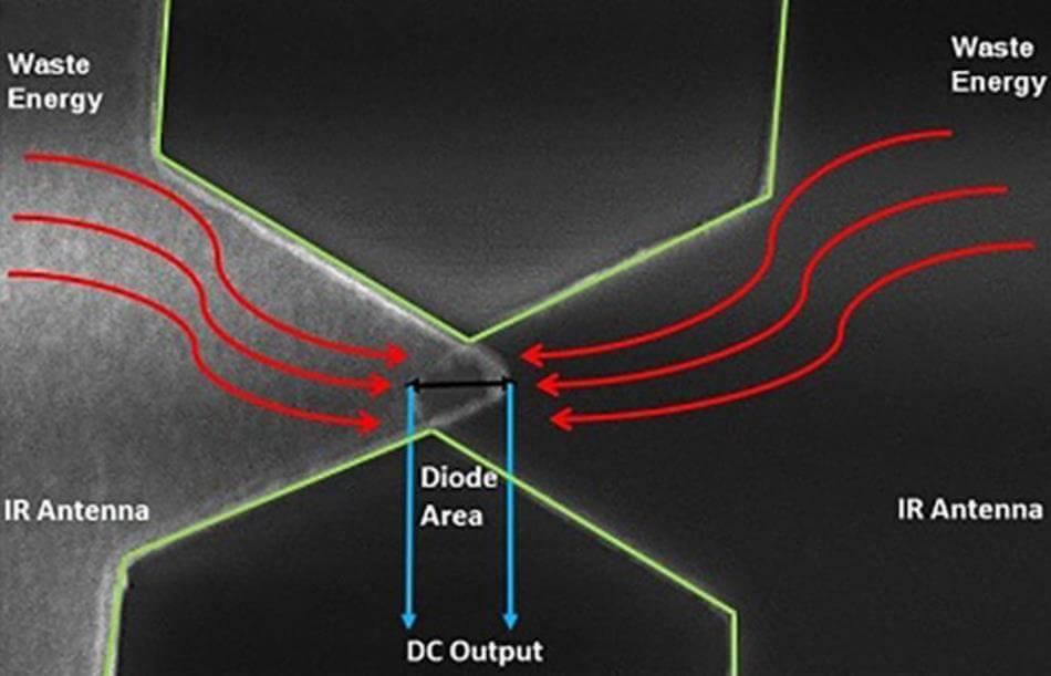 Kızılötesi Enerjiyi Kullanarak Elektrik Üreten Diyot