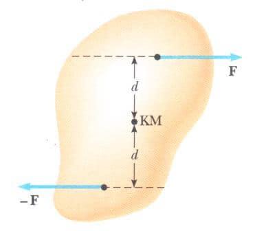 Bir cisme etki eden eşit büyüklükte ve zıt yönlü iki kuvvetin, etki çizgileri farklı fakat paralelse bir kuvvet çifti oluşturur